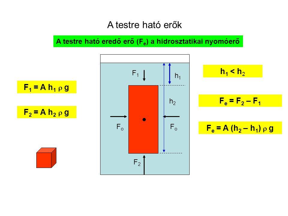 A testre ható erők folyadékban h Hidrosztatikai nyomás p = h  g A hidrosztatikai nyomás értéke a tartóedény alakjától független: a folyadékoszlop mag