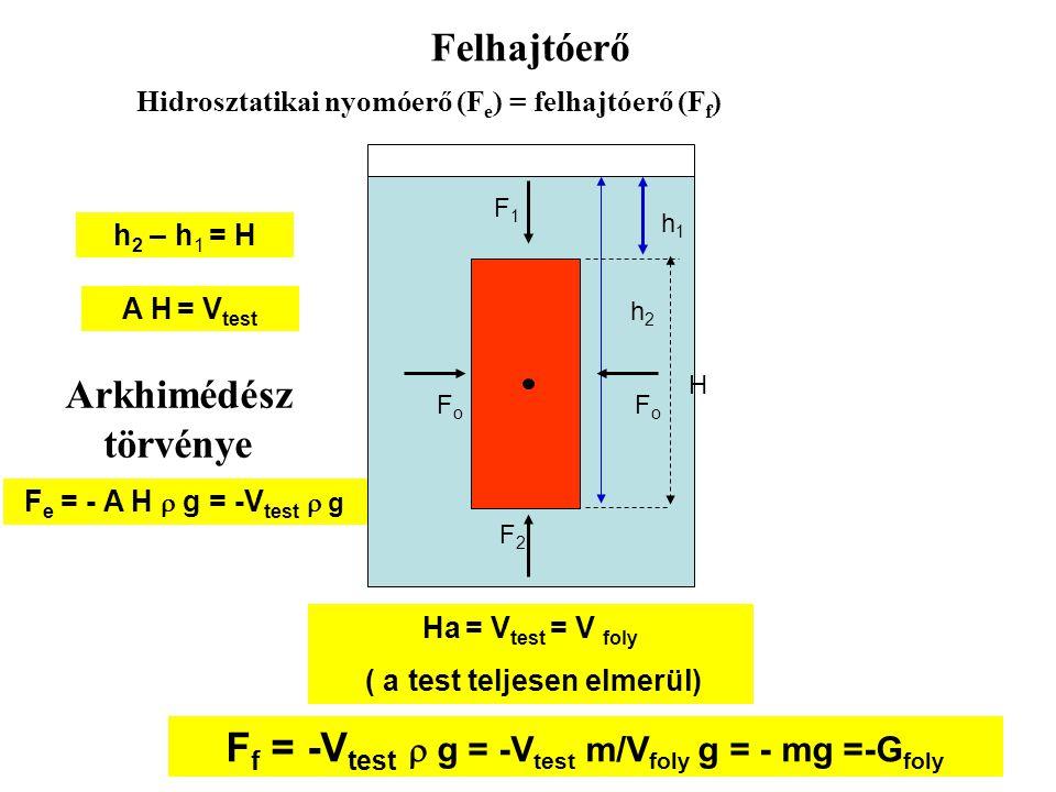 A testre ható erők FoFo FoFo F 1 F 2 h 1 h 2 F 2 = A h 2  g F 1 = A h 1  g h 1 < h 2 F e = A (h 2 – h 1 )  g F e = F 2 – F 1 A testre ható eredő er