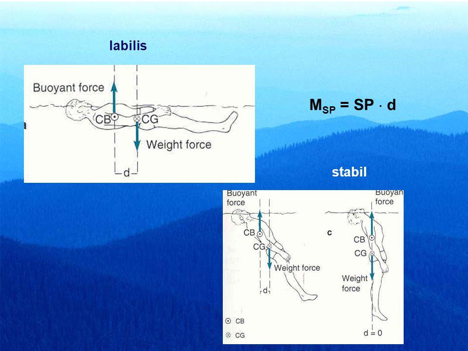 KözömbösStabil Instabil - Labilis Felhajtóerő homogén és nem homogén anyageloszlású test esetén Súlypont (SP) Felhajtóerő központ (FK) FK SPFK SP