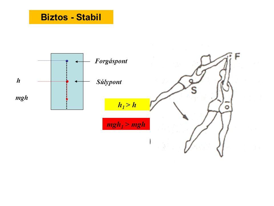 h h 1 m g h 1 > m g h m g h 1 m g h A testek mindig a legkisebb helyzeti energia tartalomra törekednek Biztos - Stabil