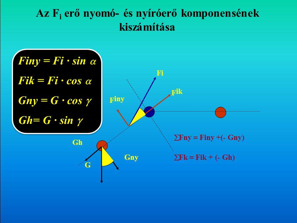 Az Fi erő nyomó- és nyíróerő komponens értékek kiszámítása G FiFi Fi = FG · kG / ki Fik  Finy Fik = Fi · cos  = Fi · sin  Fik – az izom által kifej