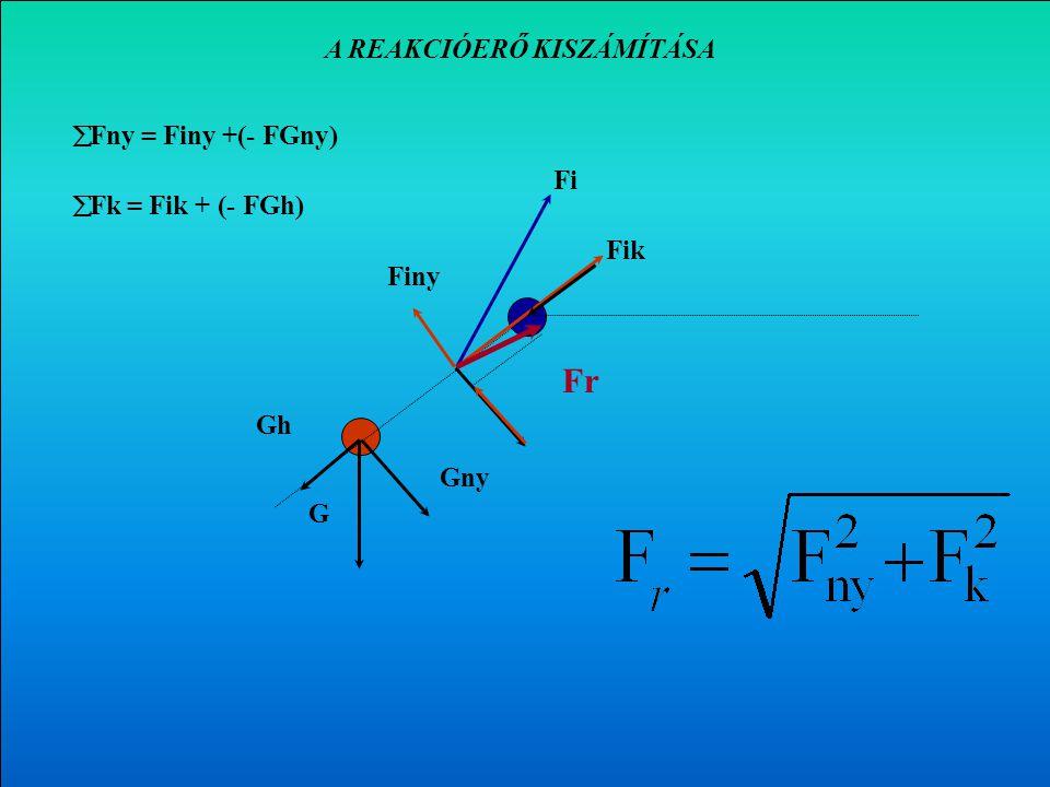 Az F i erő nyomó- és nyíróerő komponensének kiszámítása G FiFi F ik F iny Fik = Fi · cos  = Fi · sin  Gny Gh Gny = G · cos  Gh= G · sin   Fny = F