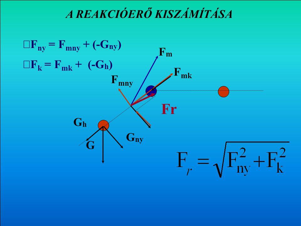Az F m erő nyomó- és nyíróerő komponensének kiszámítása G FmFm F mk F mny F mk = F m cos  = F m sin  G ny GhGh = G cos  G h = G sin   F ny = F mn