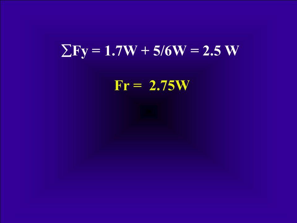 30° FmFm FmxFmx FmyFmy F m = 2Bw F mx = F m sin 30° F mx = 0.5F m =Bw F my = F m cos 30° F my = 0.85F m =1.7Bw