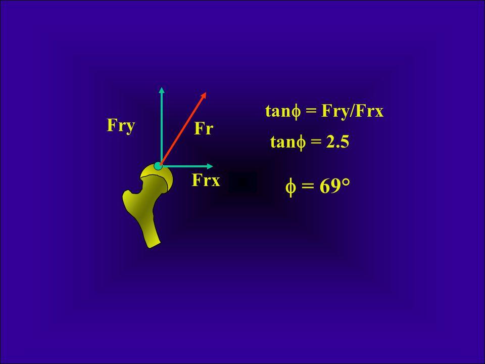  Fy = 1.7W + 5/6W = 2.5 W Fr = 2.75W