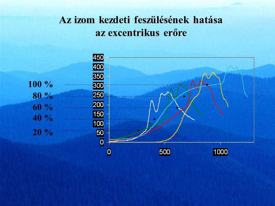 Forgatónyomaték – idő görbe EMG, Vastus lateralis M ecc IC ECCC