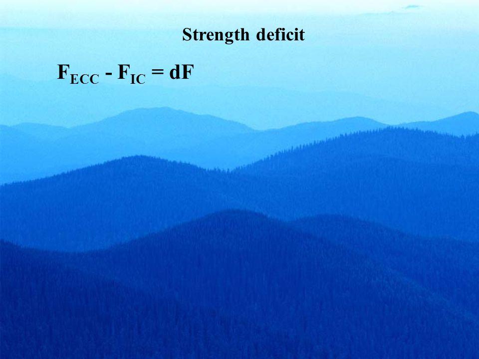 3 mm/s 9 mm/s 27 mm/s (passive) Force enhancement (Passive force enhancement/ total force enhancement) · 100 Hercog and Leonard, 2002
