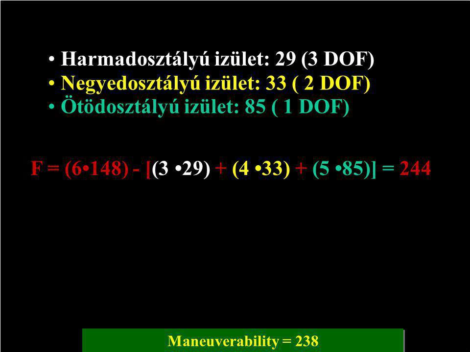 Harmadosztályú izület: 29 (3 DOF) Negyedosztályú izület: 33 ( 2 DOF) Ötödosztályú izület: 85 ( 1 DOF) F = (6148) - [(3 29) + (4 33) + (5 85)] = 244 Maneuverability = 238