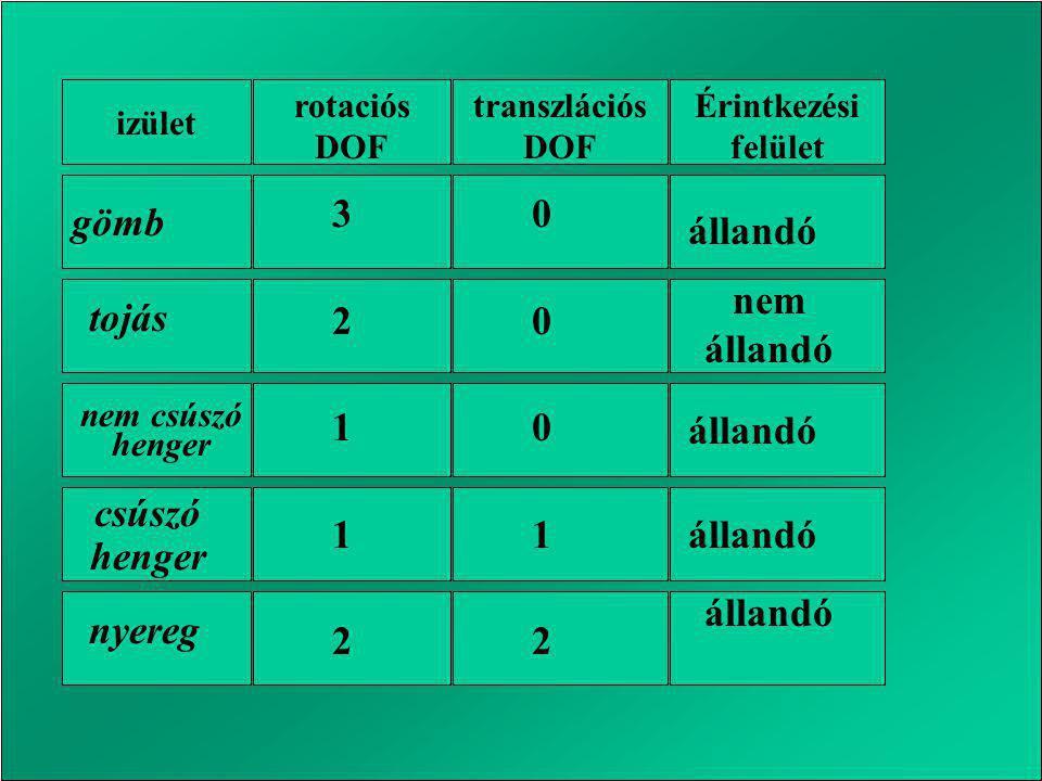 izület rotaciós DOF transzlációs DOF Érintkezési felület tojás nyereg nem csúszó henger csúszó henger 3211232112 0001200012 állandó nem állandó gömb