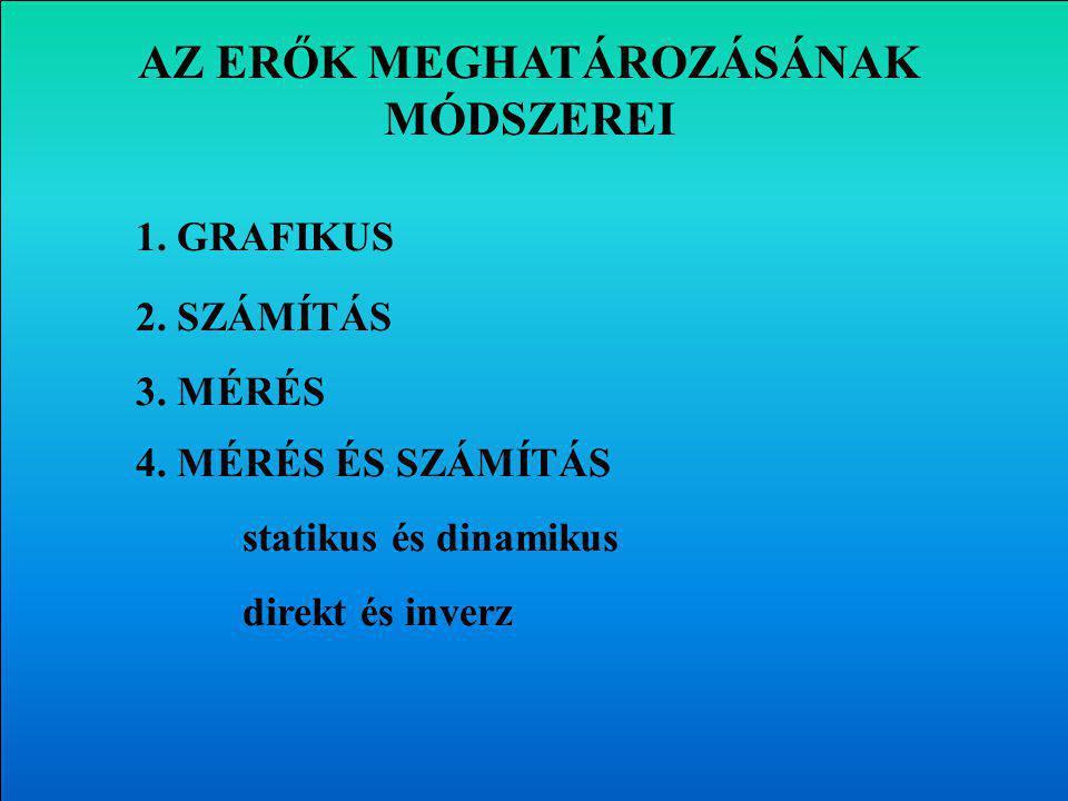AZ ERŐK MEGHATÁROZÁSÁNAK MÓDSZEREI 1.GRAFIKUS 2. SZÁMÍTÁS 3.