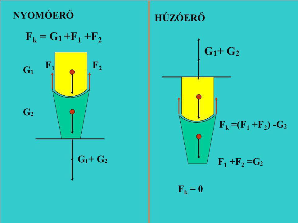 G1G1 G2G2 F k = G 1 +F 1 +F 2 G 1 + G 2 G 1 + G 2 F k =(F 1 +F 2 ) -G 2 F1F1 F2F2 NYOMÓERŐ HÚZÓERŐ F k = 0 F 1 +F 2 =G 2