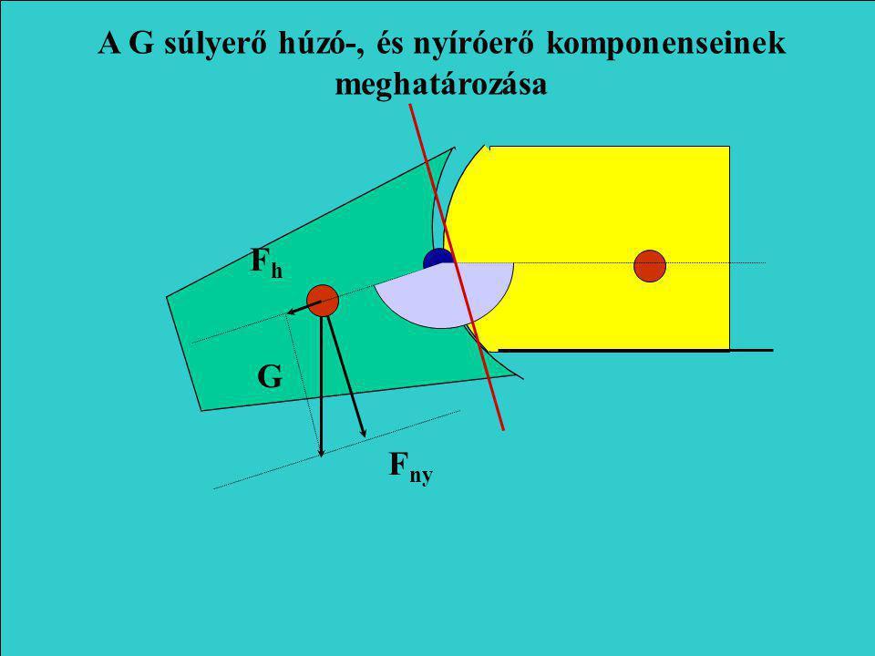 G F ny F h A G súlyerő húzó-, és nyíróerő komponenseinek meghatározása
