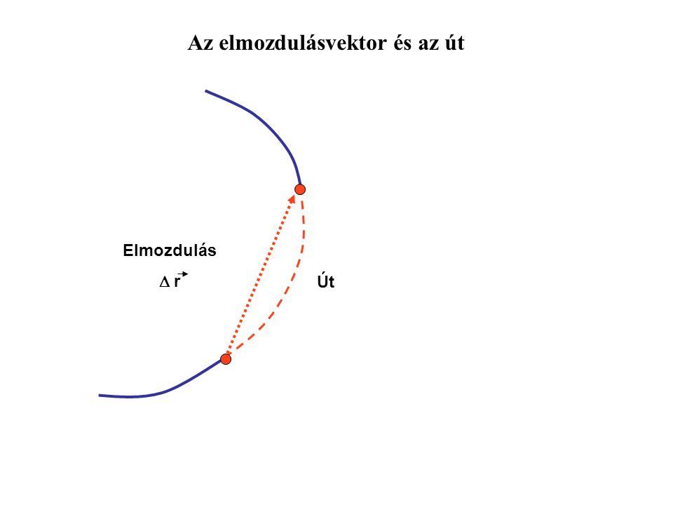Transzlációs és forgómozgás az izületekben Transzláció Forgás/Rotáció Transzláció+ forgás = gördülés
