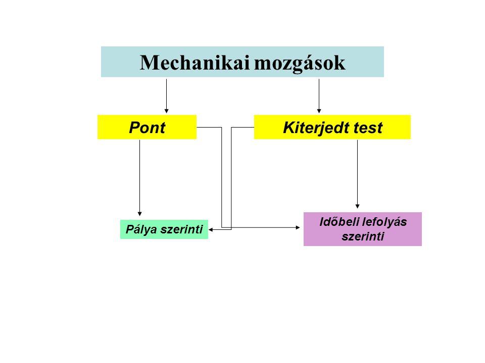 A PONTSZERŰ ÉS KITERJEDT TESTEK MOZGÁSA