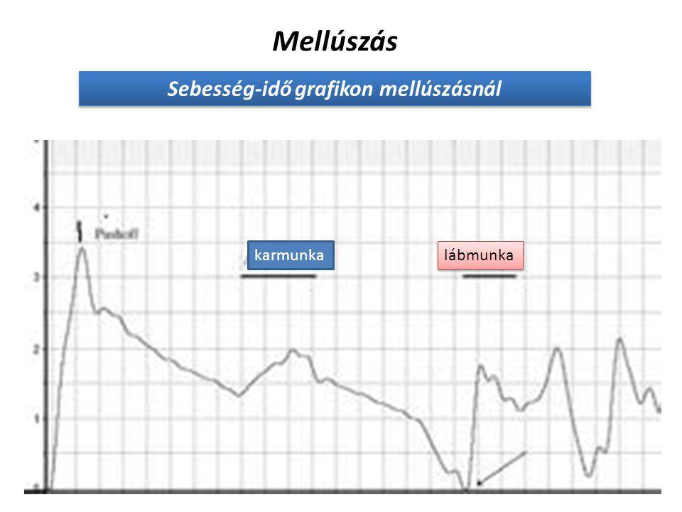 Megtett út számítása a sebesség-idő grafikon alatti terület felhasználásával: A sebesség-idő grafikon alatti terület mindig a megtett utat adja eredmé