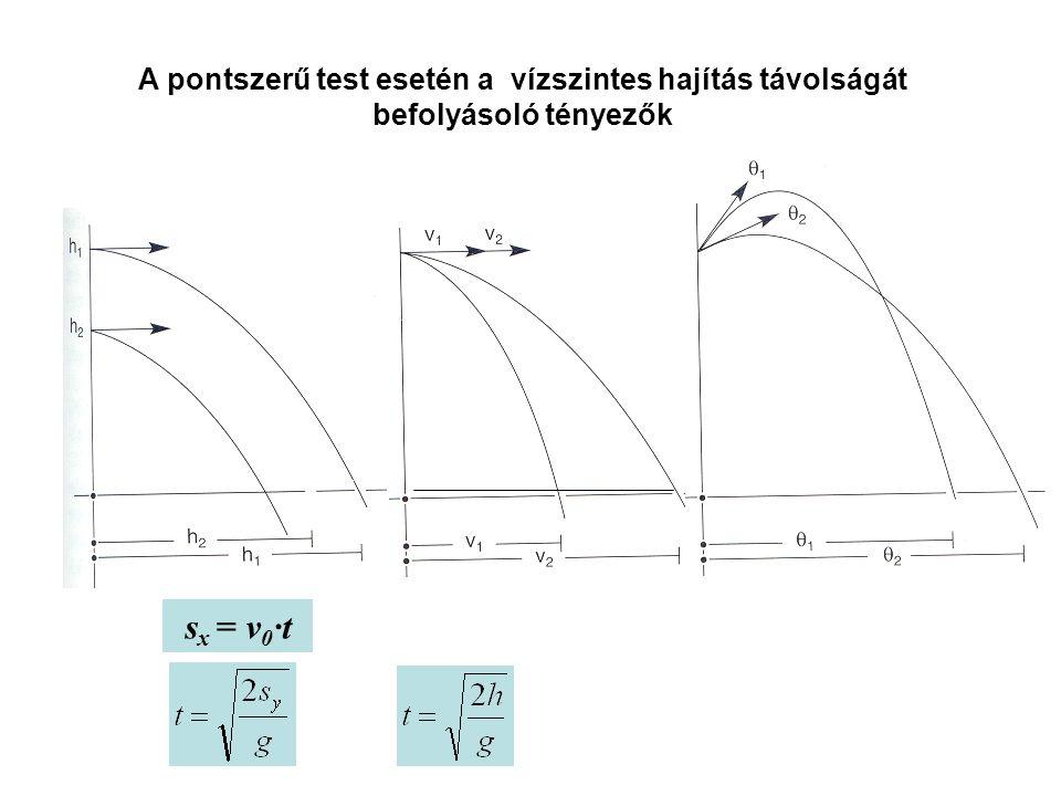 Vízszintes hajítás v0v0 v tx = v 0 v ty v t v tx = v 0 v ty = g t tg  =v ty /v tx