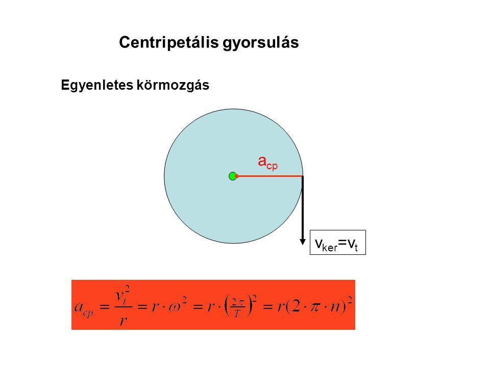 Példa: ω= állandó