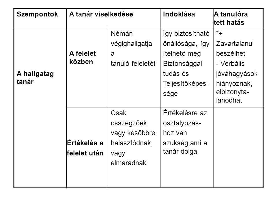SzempontokA tanár viselkedéseIndoklása A tanulóra tett hatás A hallgatag tanár A felelet közben Némán végighallgatja a tanuló feleletét Így biztosítható önállósága, így ítélhető meg Biztonsággal tudás és Teljesítőképes- sége *+ Zavartalanul beszélhet - Verbális jóváhagyások hiányoznak, elbizonyta- lanodhat Értékelés a felelet után Csak összegzőek vagy későbbre halasztódnak, vagy elmaradnak Értékelésre az osztályozás- hoz van szükség,ami a tanár dolga