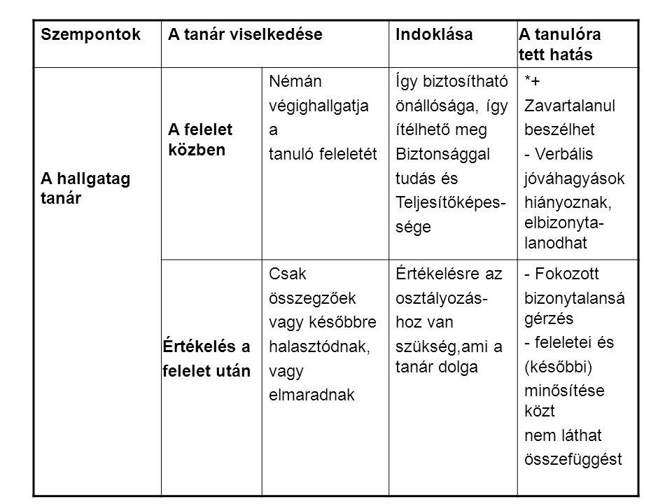 SzempontokA tanár viselkedéseIndoklása A tanulóra tett hatás A hallgatag tanár A felelet közben Némán végighallgatja a tanuló feleletét Így biztosítható önállósága, így ítélhető meg Biztonsággal tudás és Teljesítőképes- sége *+ Zavartalanul beszélhet - Verbális jóváhagyások hiányoznak, elbizonyta- lanodhat Értékelés a felelet után Csak összegzőek vagy későbbre halasztódnak, vagy elmaradnak Értékelésre az osztályozás- hoz van szükség,ami a tanár dolga - Fokozott bizonytalansá gérzés - feleletei és (későbbi) minősítése közt nem láthat összefüggést