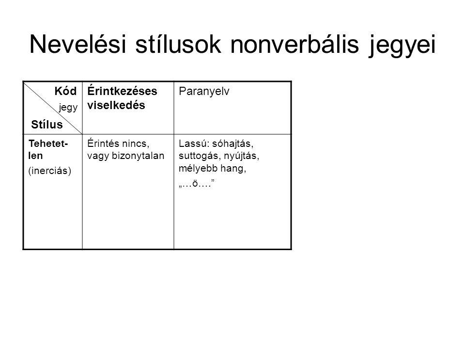 Nevelési stílusok nonverbális jegyei Kód Stílus Érintkezéses viselkedés Paranyelv Tehetet- len (inerciás) Érintés nincs, vagy bizonytalan Lassú: sóhaj