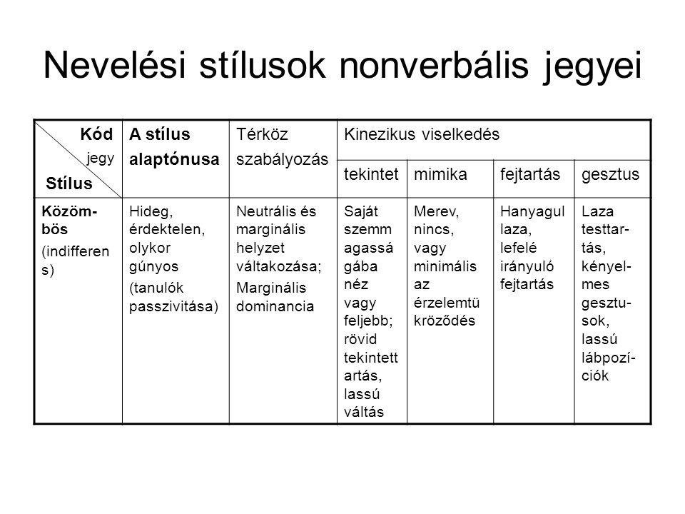 Nevelési stílusok nonverbális jegyei Kód Stílus A stílus alaptónusa Térköz szabályozás Kinezikus viselkedés tekintetmimikafejtartásgesztus Közöm- bös