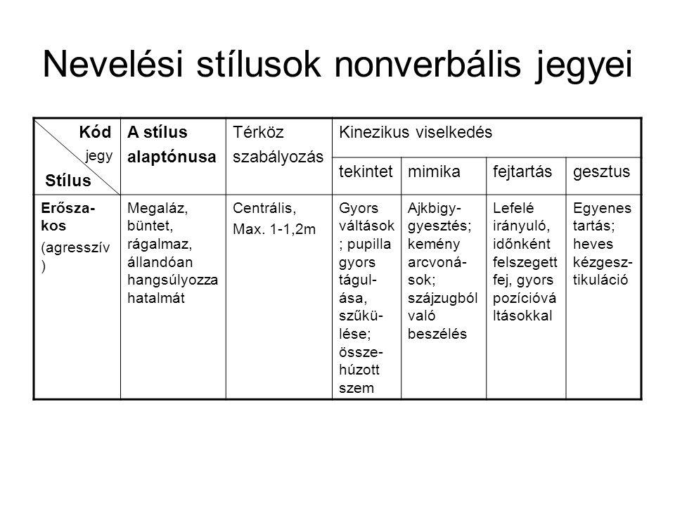 Nevelési stílusok nonverbális jegyei Kód Stílus A stílus alaptónusa Térköz szabályozás Kinezikus viselkedés tekintetmimikafejtartásgesztus Erősza- kos
