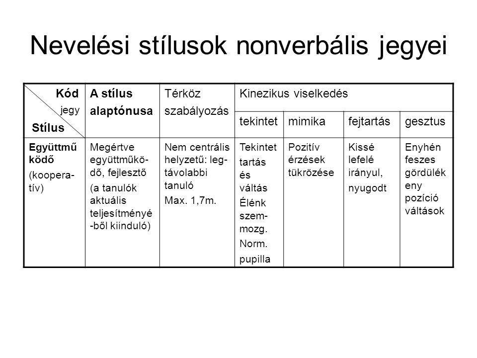 Nevelési stílusok nonverbális jegyei Kód Stílus A stílus alaptónusa Térköz szabályozás Kinezikus viselkedés tekintetmimikafejtartásgesztus Együttmű kö