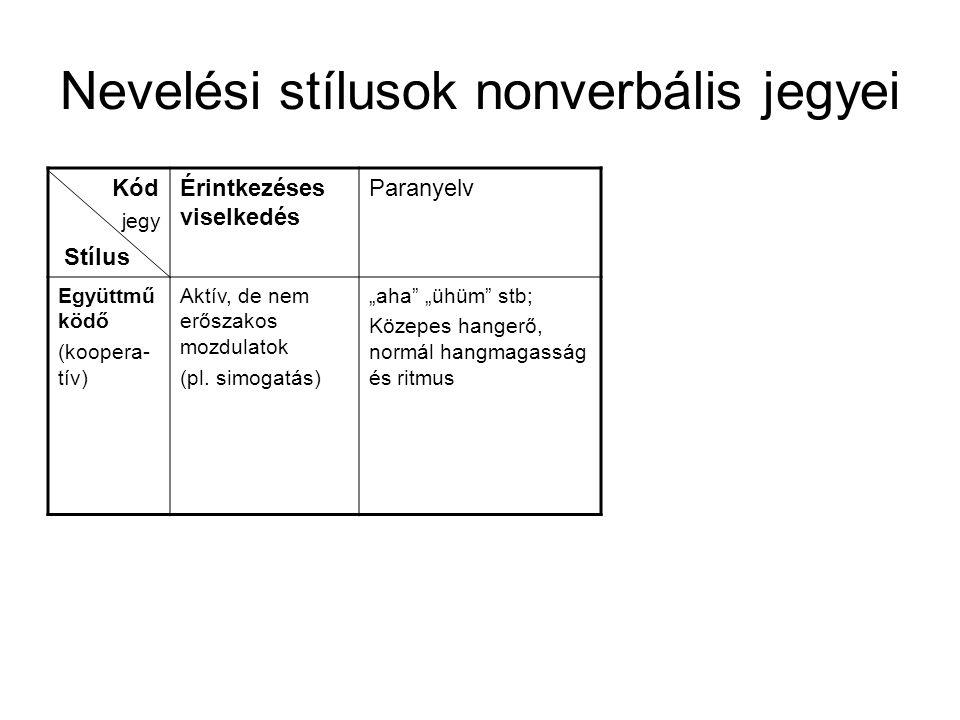 Nevelési stílusok nonverbális jegyei Kód Stílus A stílus alaptónusa Térköz szabályozás Kinezikus viselkedés tekintetmimikafejtartásgesztus Tehetet- len (inerciás) Passzív, nem követel: a hibákat helyteleníti, de a konfliktusokat nem tudja feloldani Marginális helyzet: legközelebbi tanuló 60-80cm Bizony- talan Lassú pupilla szűkü- lés és tágulás Laza legörbült száj, szomorú arc Lehor- gasztott: Lassú pozíció- váltás Gör- nyedt hát, lógó bizonyta- lan kar jegy