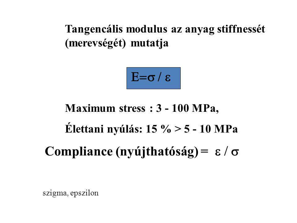 E =  /  E = (F/A) / dl/L ELASTIKUS/ YOUNG MODULUS