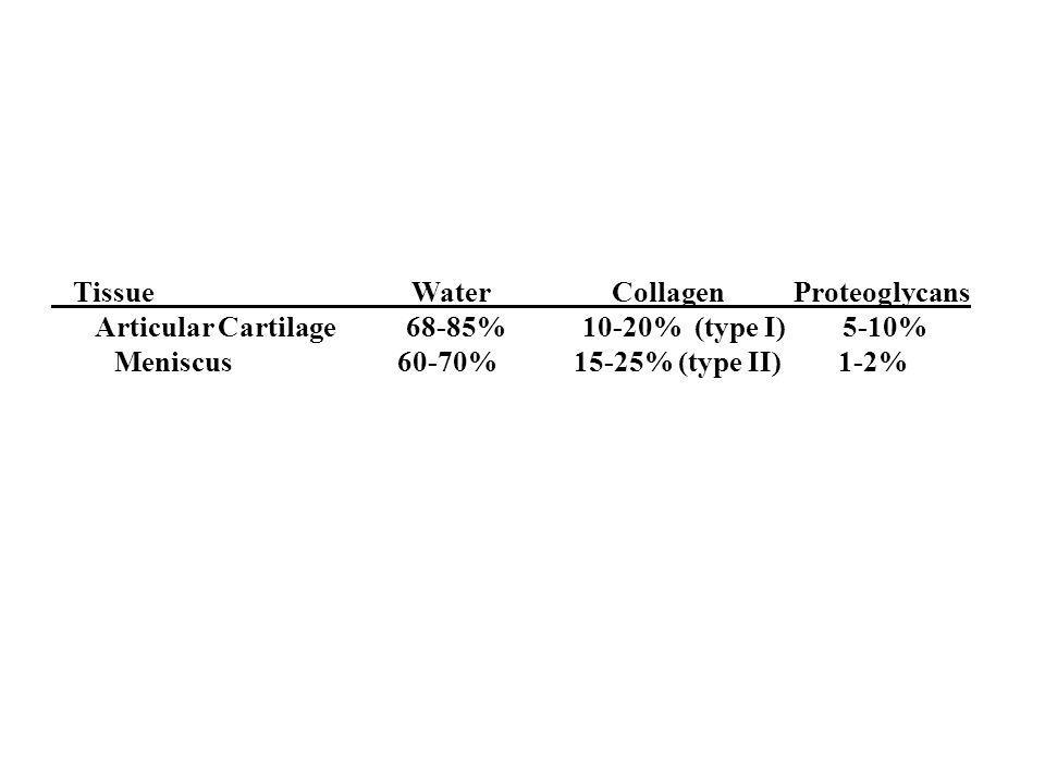Tissue Water Collagen Proteoglycans Articular Cartilage 68-85% 10-20% (type I) 5-10% Meniscus 60-70% 15-25% (type II) 1-2%
