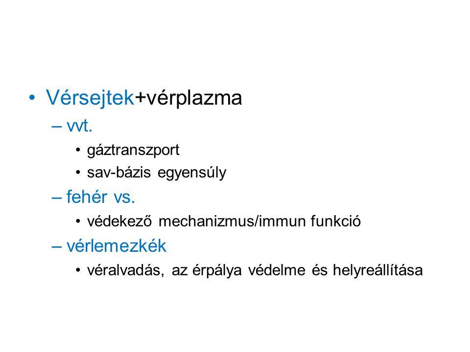 Vérplazma –Víz –Diffúzibilis anyagok (ionok, gázok) –Nem diffúzibilis anyagok (kolloidok pl.:lipoproteinek: albuminok, globulinok, fibrinogének)