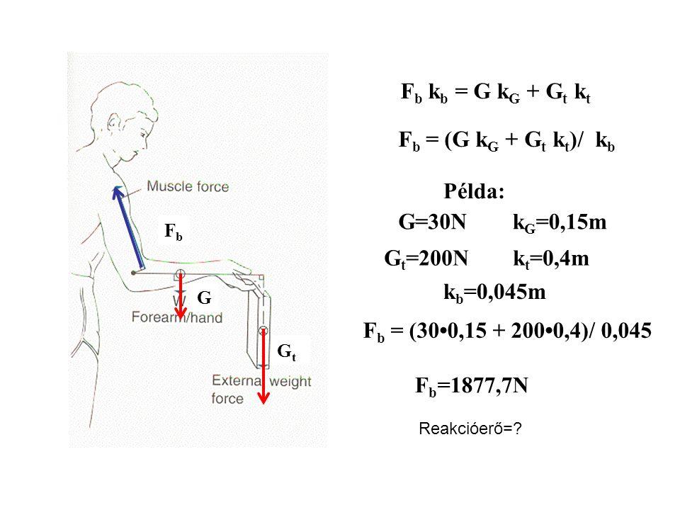 F b k b = G k G F b = G k G / k b Ha k G = 0 F b = 0 G FbFb