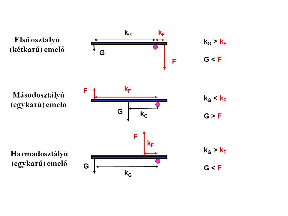F F G G F G kGkG kGkG kFkF kFkF kGkG kFkF Első osztályú (kétkarú) emelő Másodosztályú (egykarú) emelő Harmadosztályú (egykarú) emelő k G > k F G < F k G < k F G > F k G > k F G < F
