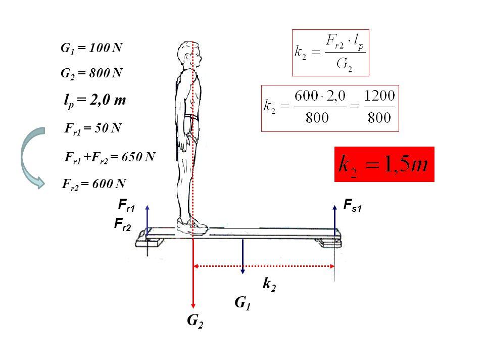 lplp lplp F r1 +F r2 k2k2 G2G2 G 1 = 100 N l p = 2,0 m F r1 = 50 N G 2 = 800 N F r1 +F r2 = 450 N k 2 = 1,0 m k 1 = 1,0 m = k 2 F s1 +F s2 G 2 – a személy súlya, F r1 + F r1 – a mérlegen mért reakcióerő, F r1 =G 1 /2– a mérlegen mért palló általi reakcióerő, k 2 – a személy erőkarja Példa F r2 = 400N