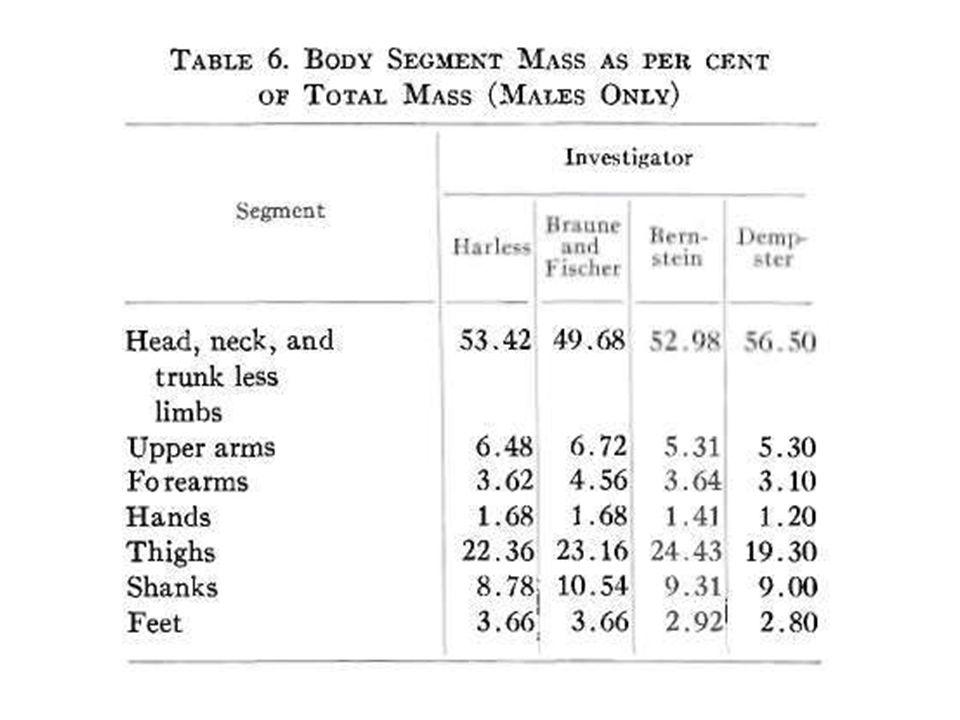 Demster Fej7.9 Törzs48.6 Felkar2.7 Alkar1.6 Kéz0.6 Comb9.7 Lábszár4.5 Láb1.4  mg · 0.079 - fej  mg · 0.486 - törzs  mg · 0.027 - felkar  mg · 0.016 - alkar  mg · 0.006 - kéz  mg · 0.097 - comb  mg · 0.045 - lábszár  mg · 0.014 - láb  mg = G