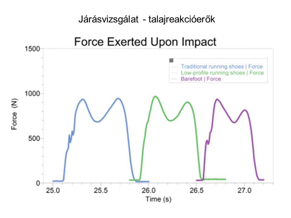 Talajreakció erők mérése járás során