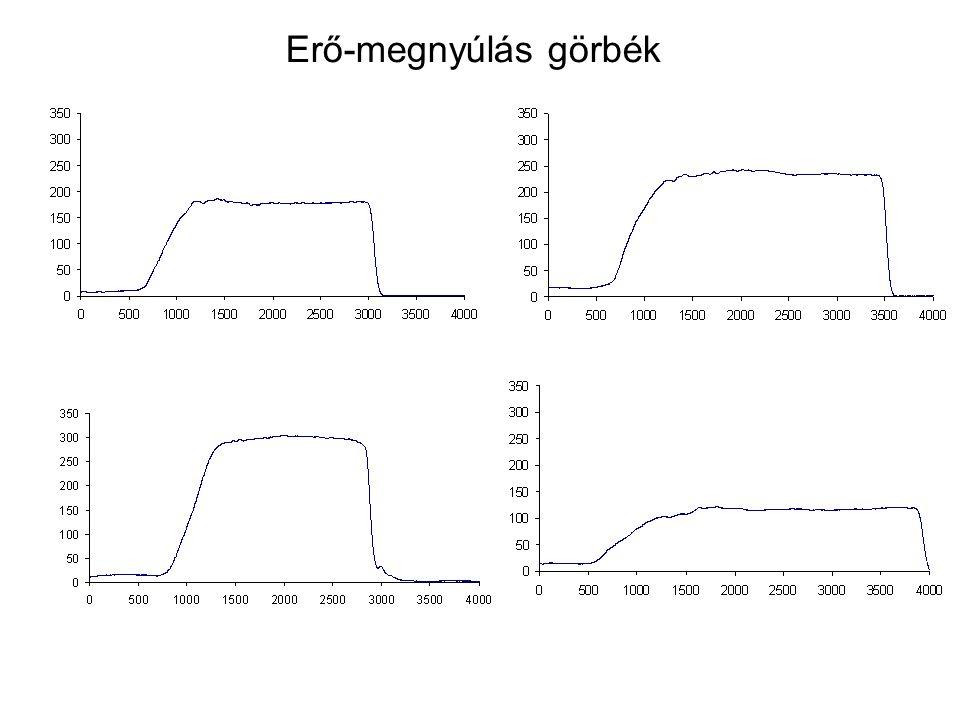 0 Nm 50 Nm 100 Nm 150 Nm 200 Nm P TT 47.1 mm 48.7 mm 50.2 mm 51.4 mm 52.6 mm Erő – megnyúlás összefüggés 6.8 ± 1.1 kN 8.8 ± 1.1 kN 13.2 mm
