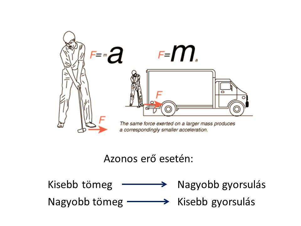 Tehetetlenségi nyomaték – forgómozgásnál tömeg helyett M =   β M =   β  = m r 2 = 5 · 10 2 = 500 kg m 2 r = 10 r = 10 r = 20 m = 5 m = 10 m = 5  = m r 2 = 10 · 10 2 = 1000 kg m 2 r = 10 m = 5  = m r 2 = 5 · 10 2 = 500 kg m 2  = m r 2 = 5 · 20 2 = 2000 kg m 2 F=ma helyett: r 2 = 10 r 1 = 20 m 1 = 5 m 2 = 10  = m 1 (r 1 ) 2 +m 2 (r 2 ) 2 =3000 kg m 2