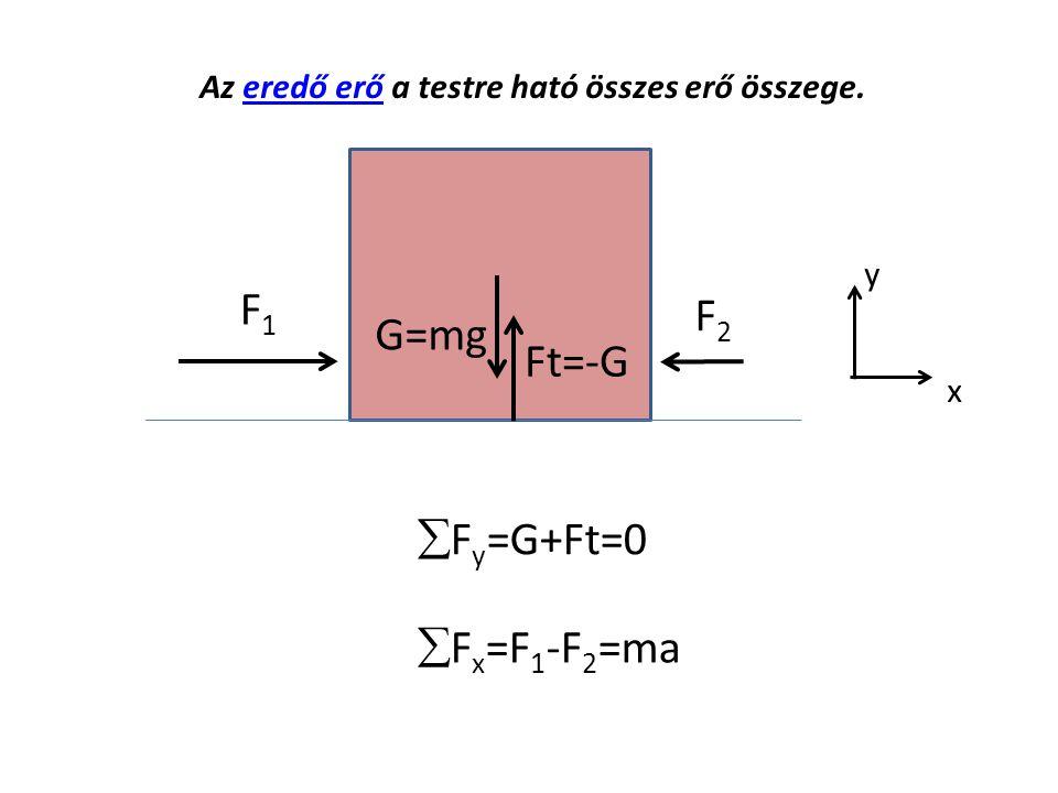 G=mg Ft=-G F1F1 Az eredő erő a testre ható összes erő összege.eredő erő  F y =G+Ft=0 F2F2  F x =F 1 -F 2 =ma y x
