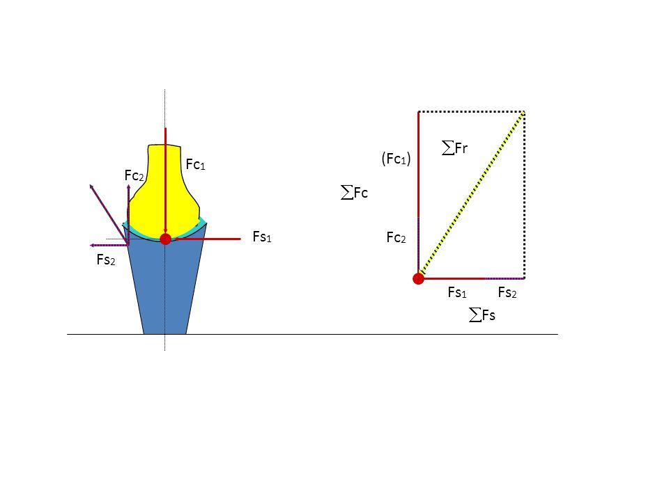 Nyíróerő (Fny) Feredő (Fe) Kompressziós erő (Fc) Reakcióerő (F r ) (-Fc) (-Fny) Fe = -F r