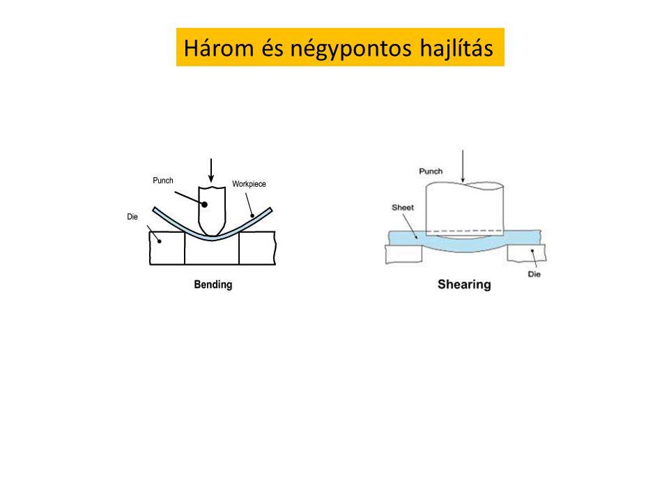 Nyomóerő - megnyúlás görbe különböző irányú erőhatásokra