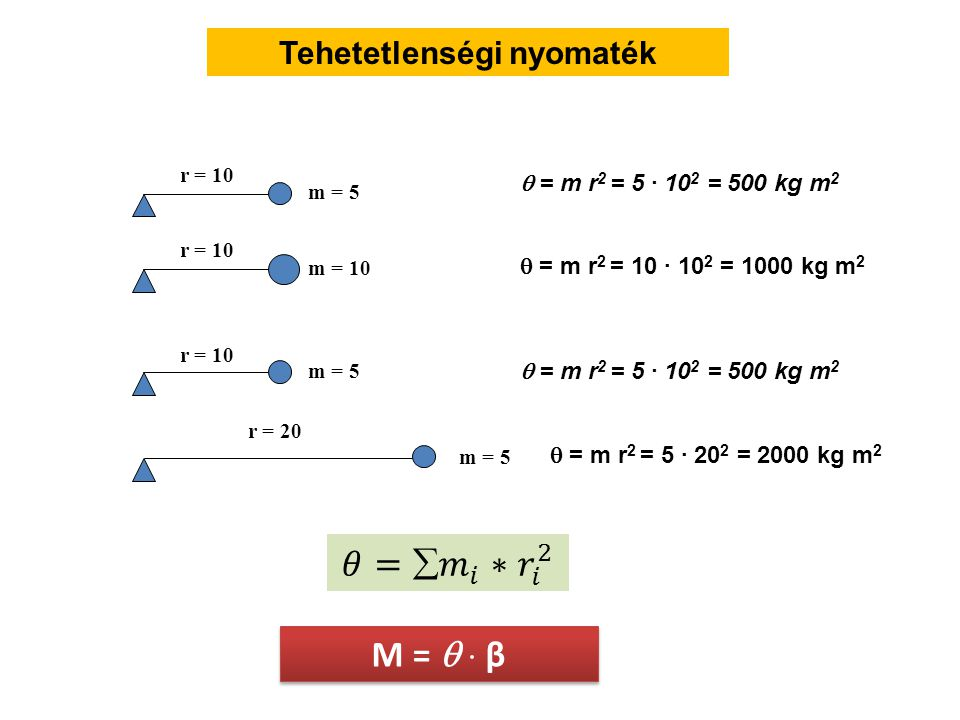 Fpkompr = Fp sin α α Fpnyíró = Fp cos α  Fk = 1600 N  Fny = 805 N