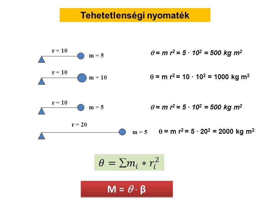 Tehetetlenségi nyomaték M =   β M =   β  = m r 2 = 5 · 10 2 = 500 kg m 2 r = 10 r = 10 r = 20 m = 5 m = 10 m = 5  = m r 2 = 10 · 10 2 = 1000 kg m 2 r = 10 m = 5  = m r 2 = 5 · 10 2 = 500 kg m 2  = m r 2 = 5 · 20 2 = 2000 kg m 2