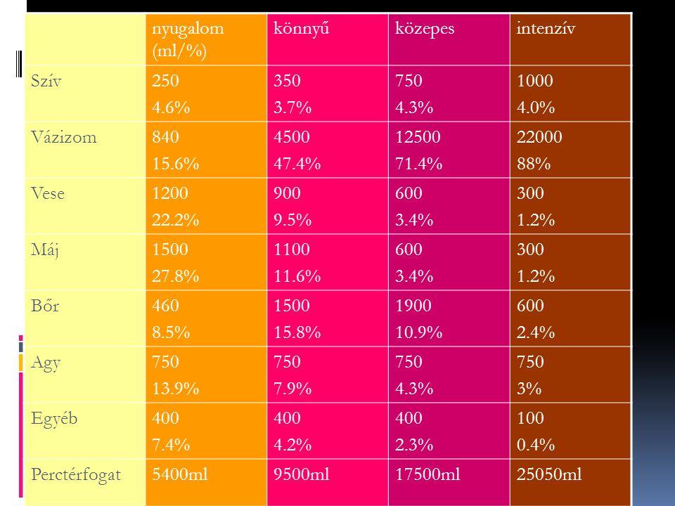 nyugalom (ml/%) könnyűközepesintenzív Szív250 4.6% 350 3.7% 750 4.3% 1000 4.0% Vázizom840 15.6% 4500 47.4% 12500 71.4% 22000 88% Vese1200 22.2% 900 9.