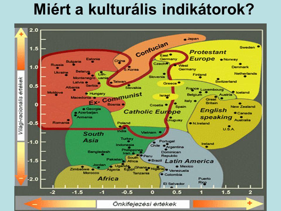 Miért a kulturális indikátorok