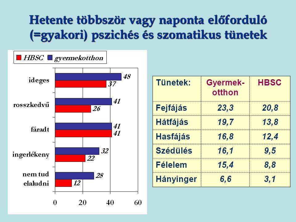 Országos összehasonlítás: szubjektív jóllét Szignifikáns különbségek: Legalább 2 gyakori tünetről beszámolók arányában (15 éves fiúk, 17 és 18 éveseknél mindkét nemnél) Magasabb átlag a CDI skálán (16 éves fiúk, 15-17 éves lányok)