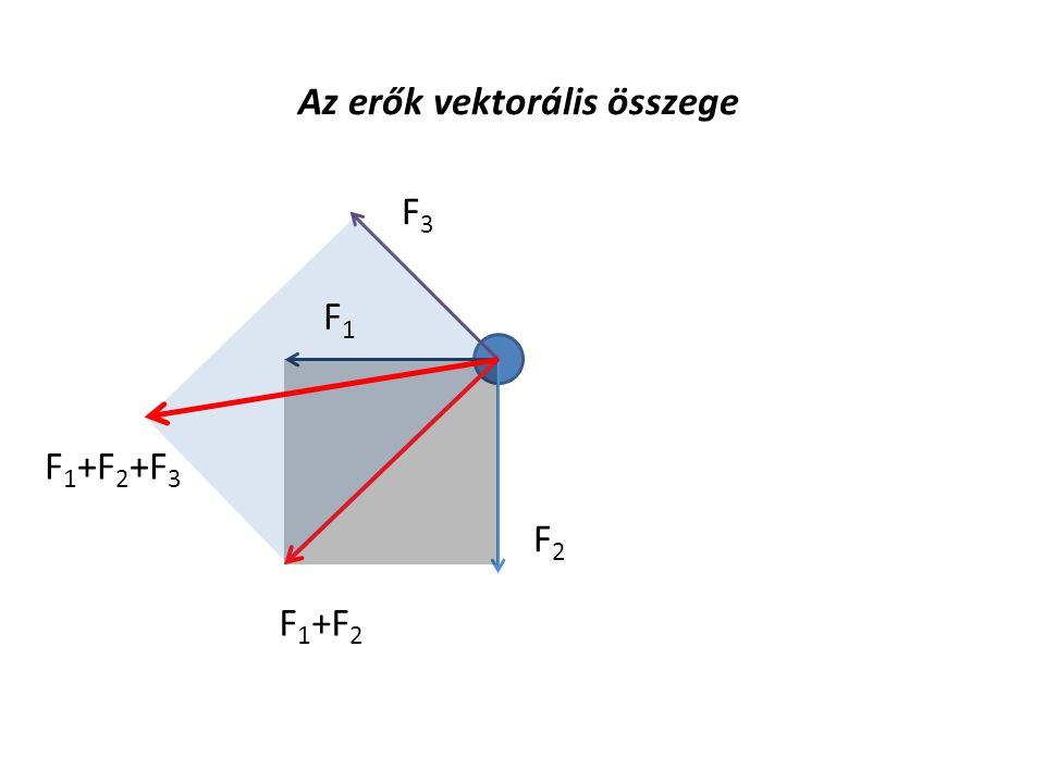 Az erők vektorális összege F1F1 F2F2 F 1 +F 2 F3F3 F 1 +F 2 +F 3