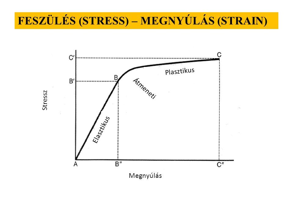 FESZÜLÉS (STRESS) – MEGNYÚLÁS (STRAIN) Stressz Megnyúlás Elasztikus Plasztikus Átmeneti