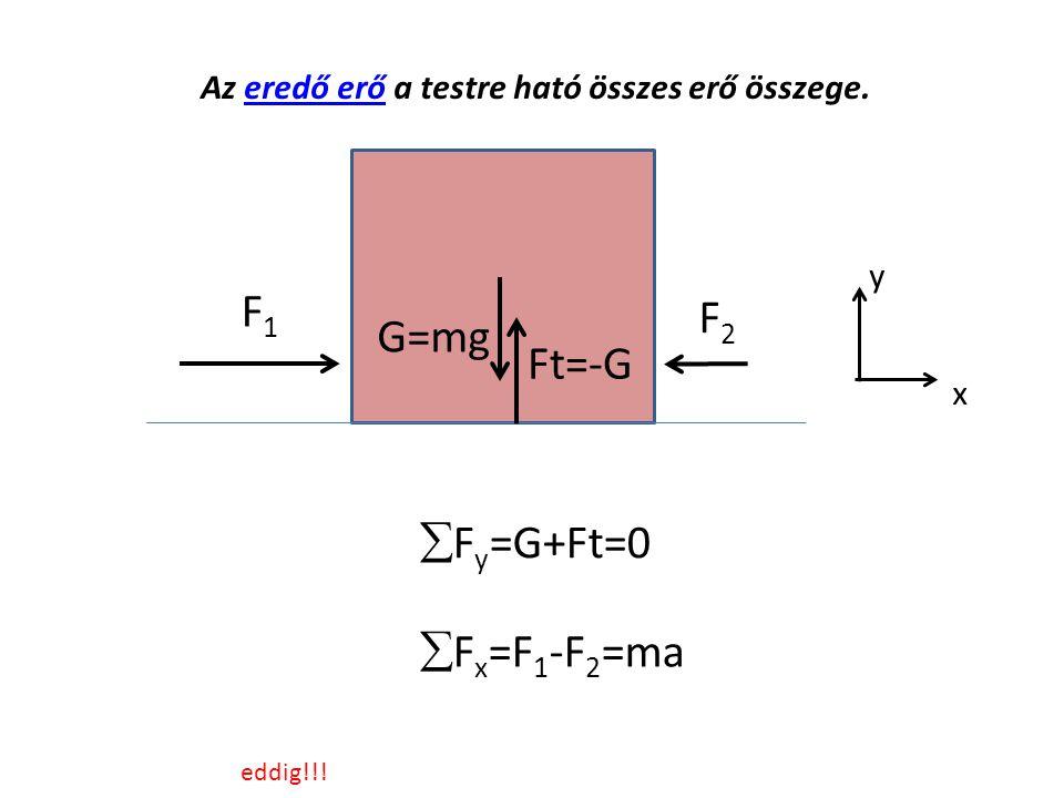 G=mg Ft=-G F1F1 Az eredő erő a testre ható összes erő összege.eredő erő  F y =G+Ft=0 F2F2  F x =F 1 -F 2 =ma y x eddig!!!