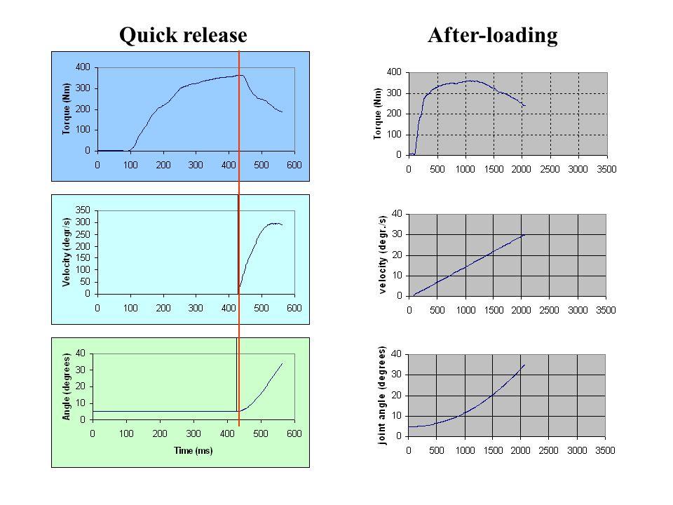 Quick release módszer ICC